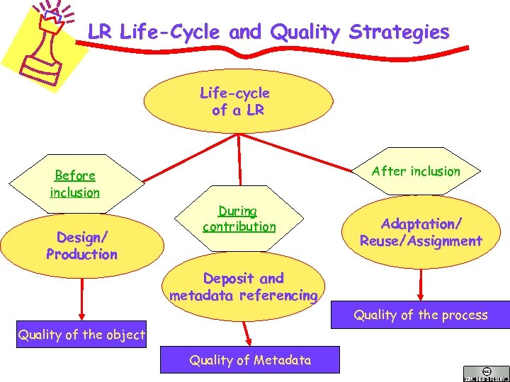 LR Life-Cycle and Quality Strategies Life-cycle of a LR After inclusion Before inclusion Design/