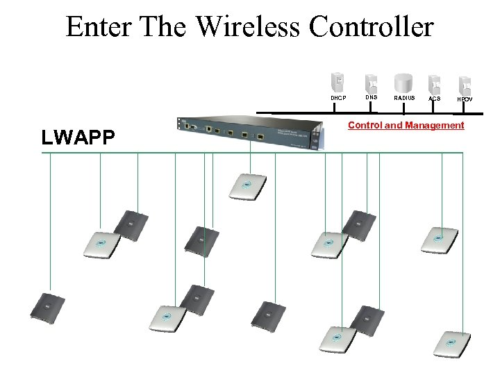 Enter The Wireless Controller DHCP LWAPP DNS RADIUS ACS HPOV Control and Management