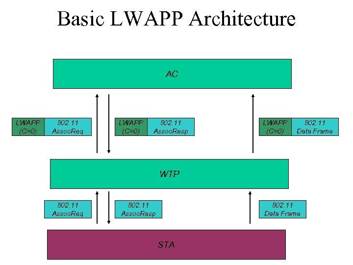 Basic LWAPP Architecture AC LWAPP (C=0) 802. 11 Assoc. Req LWAPP (C=0) 802. 11