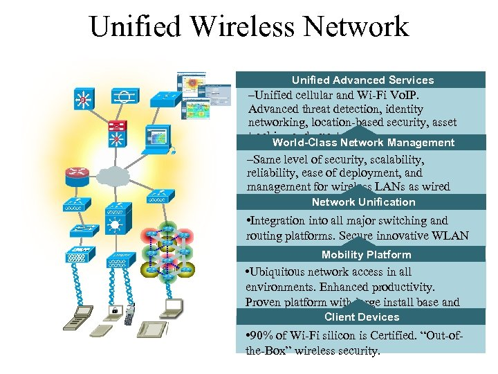 Unified Wireless Network Unified Advanced Services –Unified cellular and Wi-Fi Vo. IP. Advanced threat