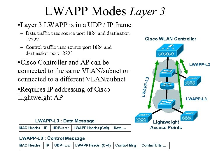 LWAPP Modes Layer 3 • Layer 3 LWAPP is in a UDP / IP
