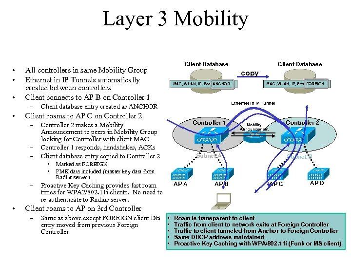 Layer 3 Mobility • • • – – MAC, WLAN, IP, Sec, ANCHOR… –