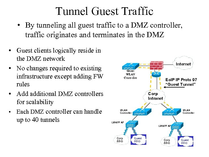 Tunnel Guest Traffic • By tunneling all guest traffic to a DMZ controller, traffic