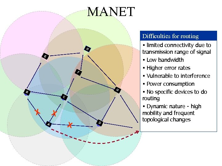 MANET Difficulties for routing H E F G B C X X A X