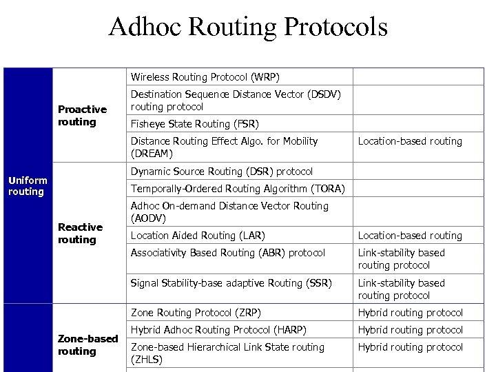 Adhoc Routing Protocols Wireless Routing Protocol (WRP) Proactive routing Destination Sequence Distance Vector (DSDV)