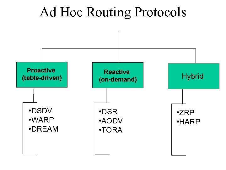 Ad Hoc Routing Protocols Proactive (table-driven) • DSDV • WARP • DREAM Reactive (on-demand)