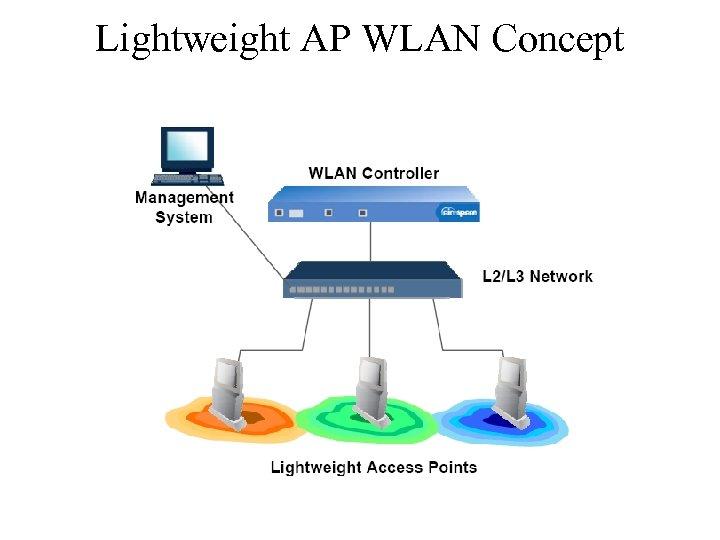 Lightweight AP WLAN Concept