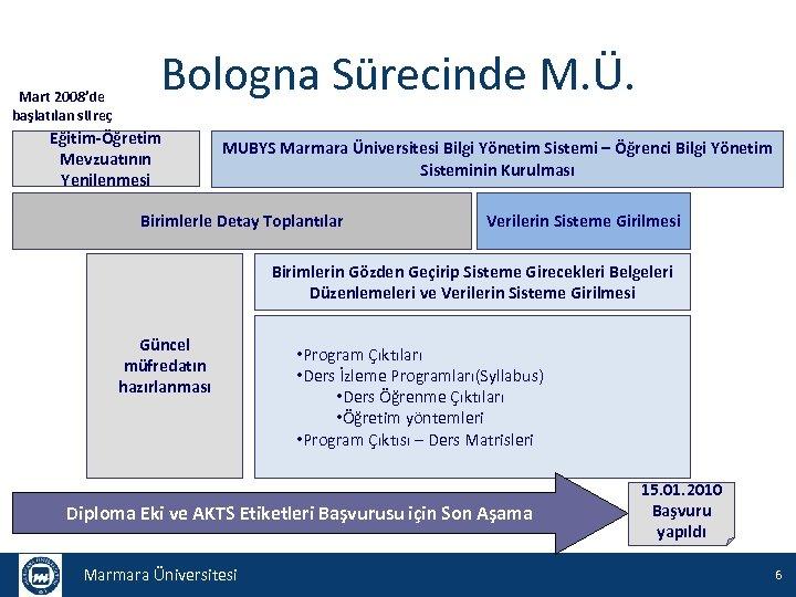 Mart 2008'de başlatılan süreç Bologna Sürecinde M. Ü. Eğitim-Öğretim Mevzuatının Yenilenmesi MUBYS Marmara Üniversitesi