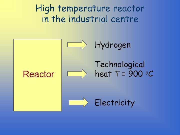 High temperature reactor in the industrial centre Hydrogen Reactor Technological heat T = 900