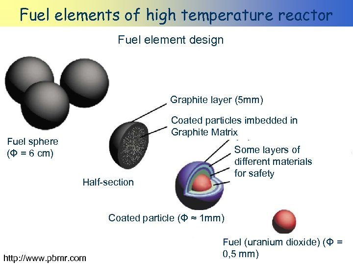 Fuel elements of high temperature reactor Fuel element design Graphite layer (5 mm) Coated