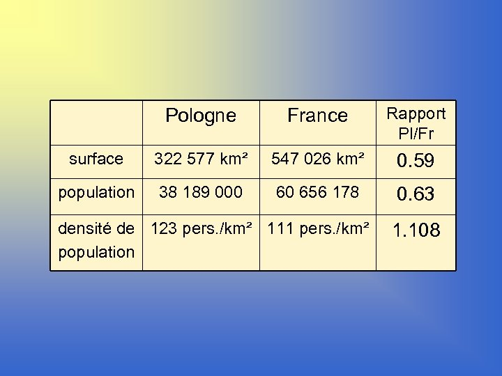 Pologne France Rapport Pl/Fr surface 322 577 km² 547 026 km² 0. 59 population