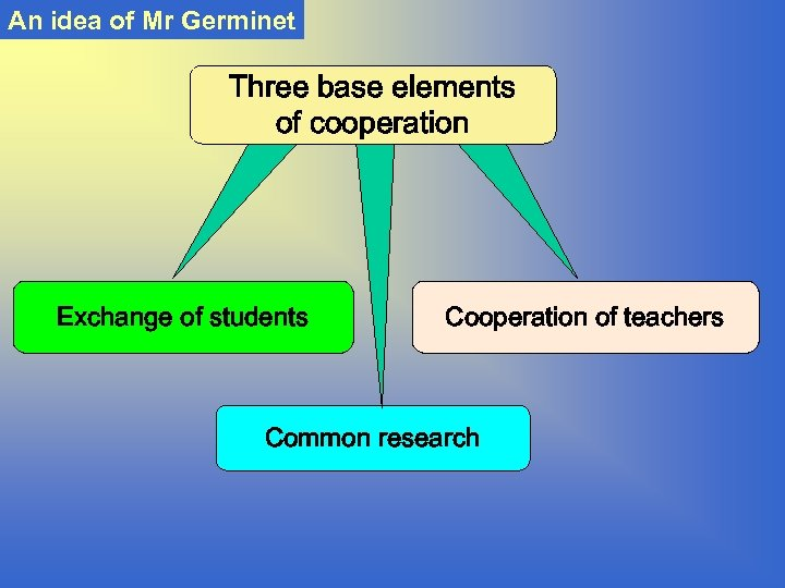 An idea of Mr Germinet Three base elements of cooperation Exchange of students Cooperation