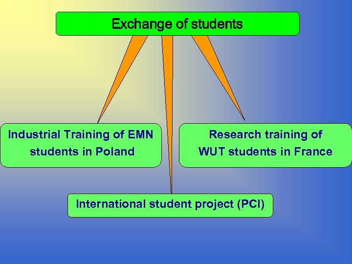 Exchange of students Industrial Training of EMN students in Poland Research training of WUT