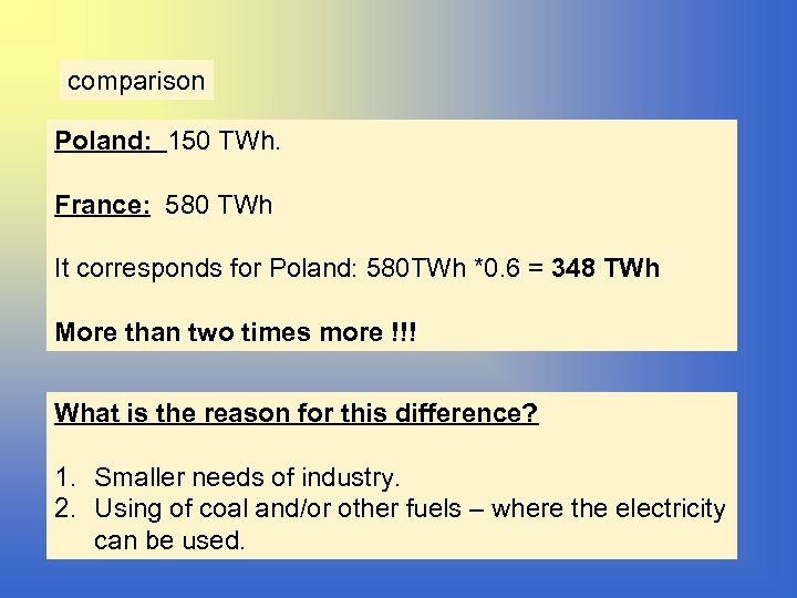 comparison Poland: 150 TWh. France: 580 TWh It corresponds for Poland: 580 TWh *0.