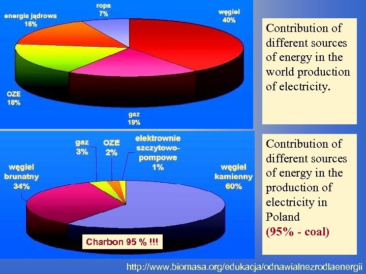 Contribution of different sources of energy in the world production of electricity. Charbon 95