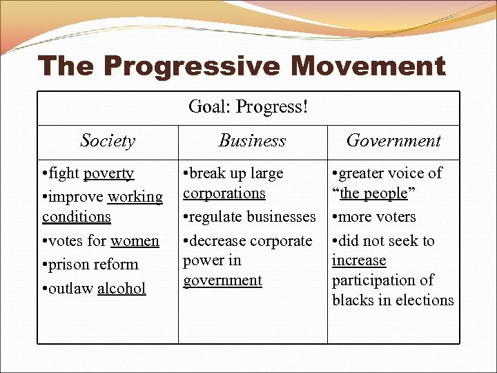 The Progressive Movement Goal: Progress! Society • fight poverty • improve working conditions •