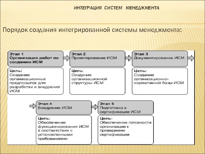 ИНТЕГРАЦИЯ СИСТЕМ МЕНЕДЖМЕНТА Порядок создания интегрированной системы менеджмента: