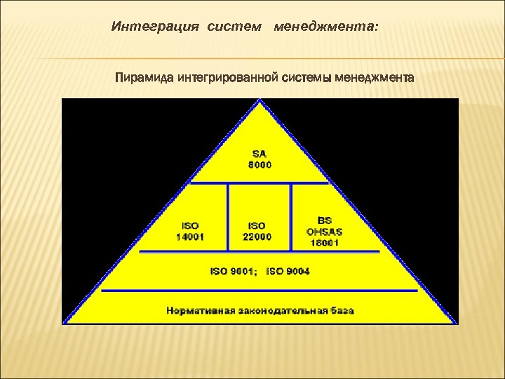 Интеграция систем менеджмента: Пирамида интегрированной системы менеджмента