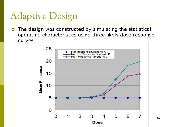 Adaptive Design p The design was constructed by simulating the statistical operating characteristics using