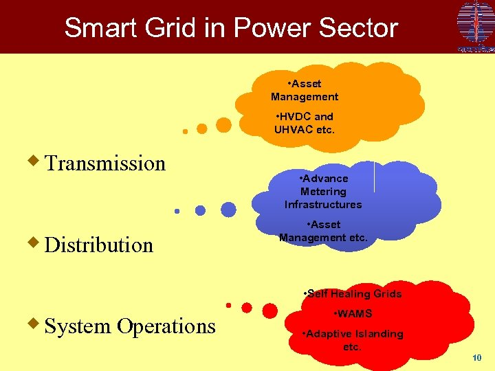Smart Grid in Power Sector • Asset Management • HVDC and UHVAC etc. w