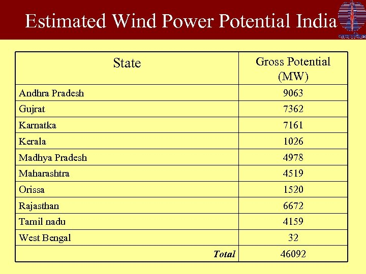 Estimated Wind Power Potential India Gross Potential (MW) State Andhra Pradesh 9063 Gujrat 7362