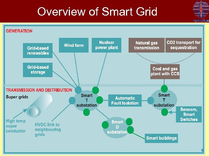 Overview of Smart Grid 9