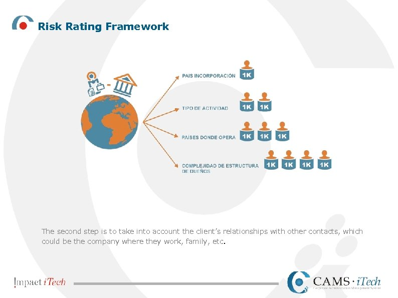 Risk Rating Framework The second step is to take into account the client's relationships