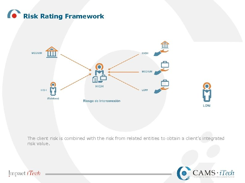 Risk Rating Framework The client risk is combined with the risk from related entities