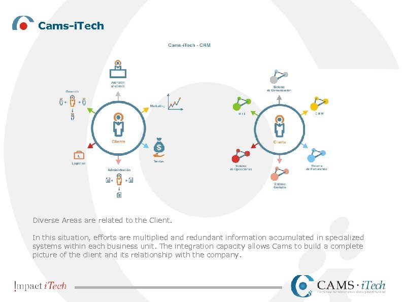 Cams-i. Tech Diverse Areas are related to the Client. In this situation, efforts are