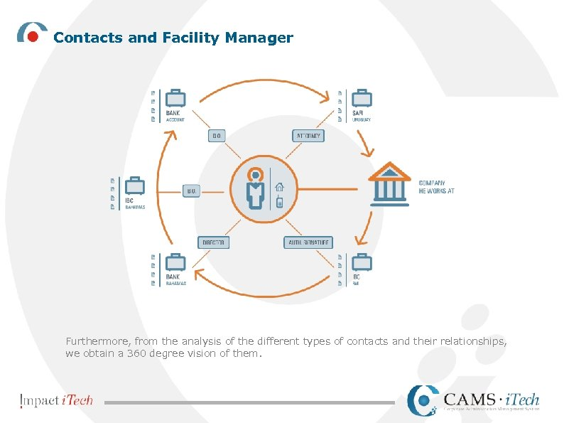 Contacts and Facility Manager Furthermore, from the analysis of the different types of contacts