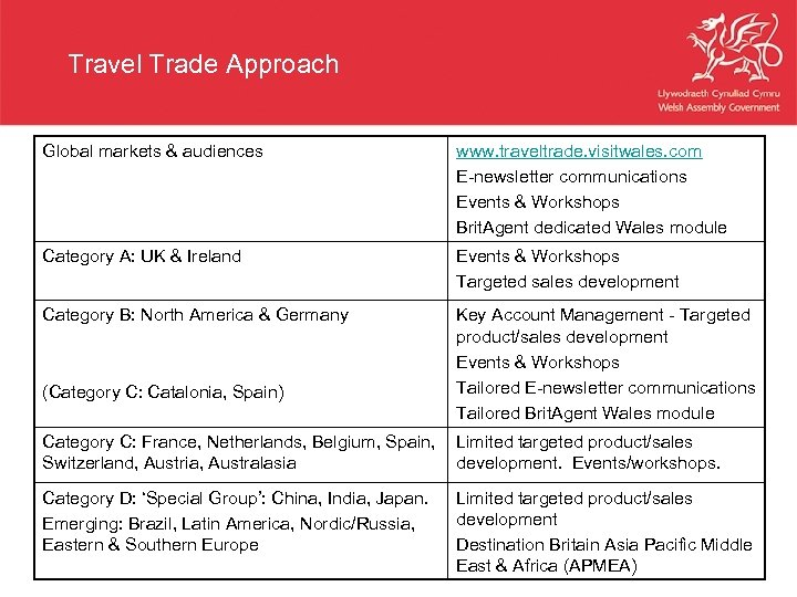 Travel Trade Approach Global markets & audiences www. traveltrade. visitwales. com E-newsletter communications Events