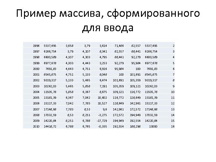 Пример массива, сформированного для ввода 1996 5537, 495 3, 658 3, 79 3, 614
