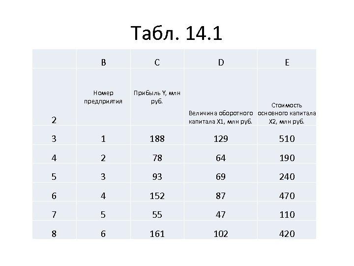 Табл. 14. 1 B C Номер предприятия Прибыль Y, млн руб. 3 1 188