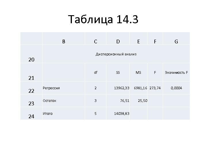 Таблица 14. 3 B C D E F G MS F Значимость F Дисперсионный
