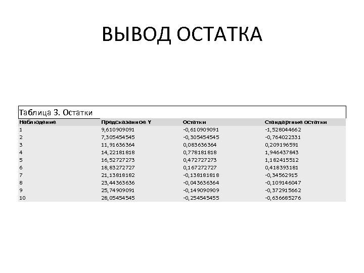 ВЫВОД ОСТАТКА Таблица 3. Остатки Наблюдение Предсказанное Y Остатки Стандартные остатки 1 9, 610909091
