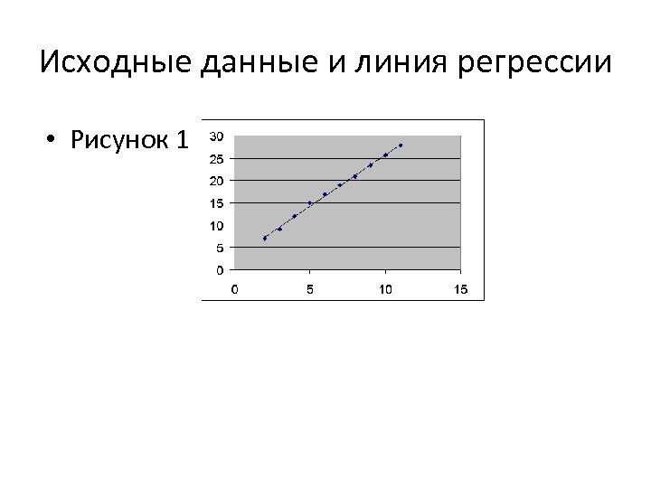 Исходные данные и линия регрессии • Рисунок 1