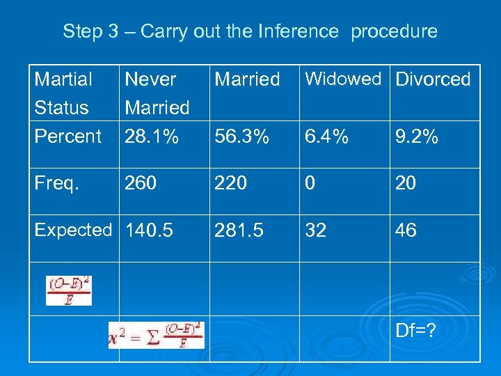 Step 3 – Carry out the Inference procedure Martial Status Percent Never Married Widowed