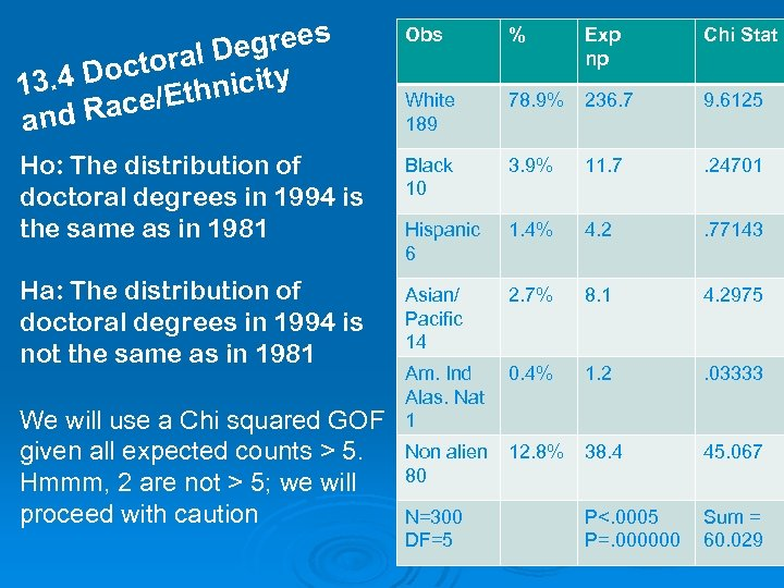grees oral De y t. 4 Doc thnicit 13 Race/E and Obs % Exp