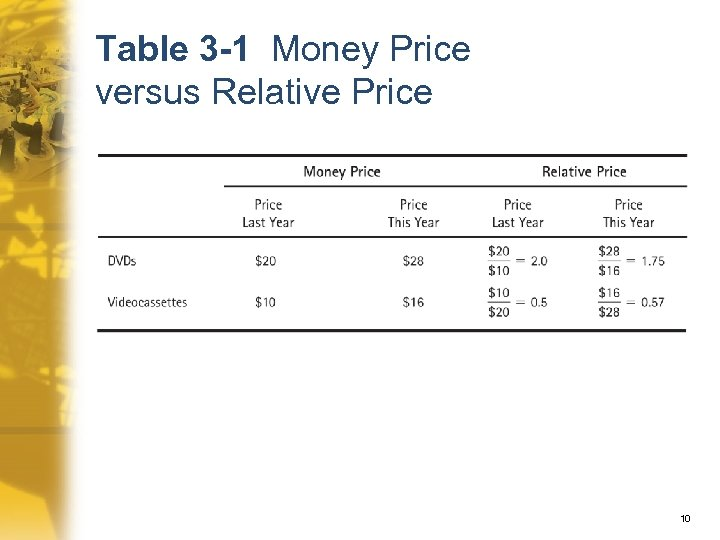 Table 3 -1 Money Price versus Relative Price 10