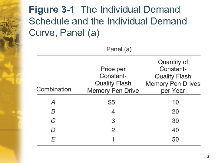Figure 3 -1 The Individual Demand Schedule and the Individual Demand Curve, Panel (a)