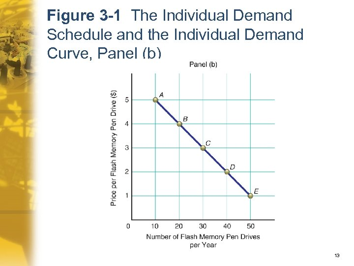 Figure 3 -1 The Individual Demand Schedule and the Individual Demand Curve, Panel (b)