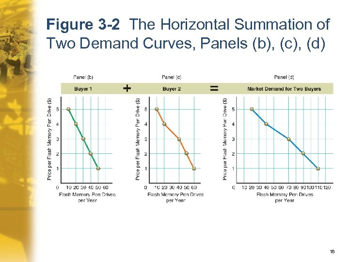 Figure 3 -2 The Horizontal Summation of Two Demand Curves, Panels (b), (c), (d)