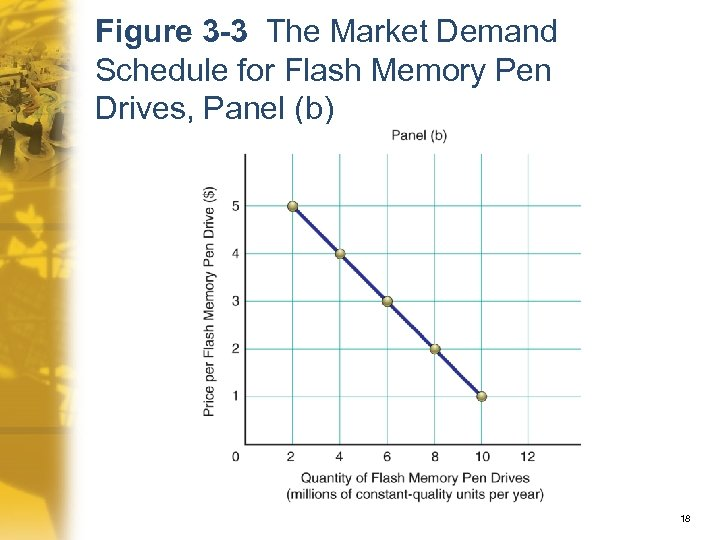 Figure 3 -3 The Market Demand Schedule for Flash Memory Pen Drives, Panel (b)