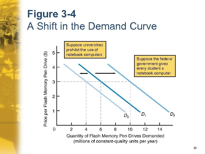 Figure 3 -4 A Shift in the Demand Curve Suppose universities prohibit the use