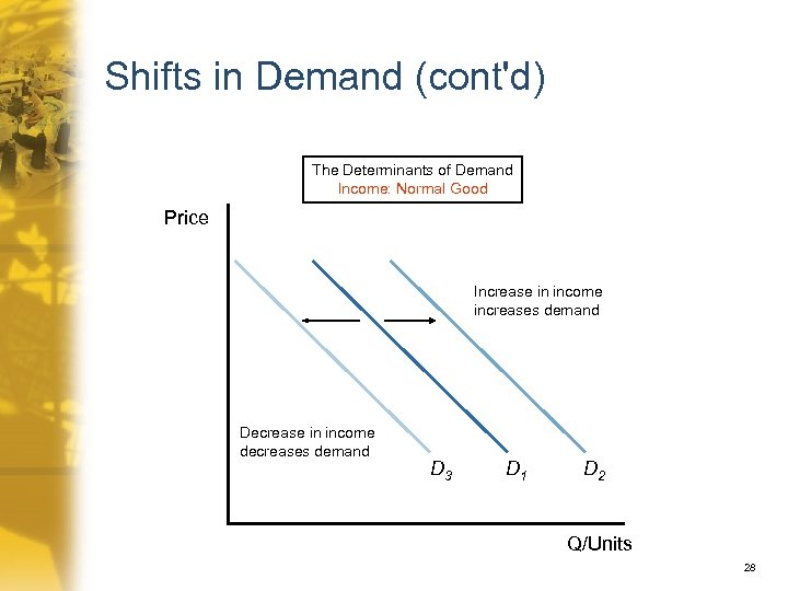 Shifts in Demand (cont'd) The Determinants of Demand Income: Normal Good Price Increase in
