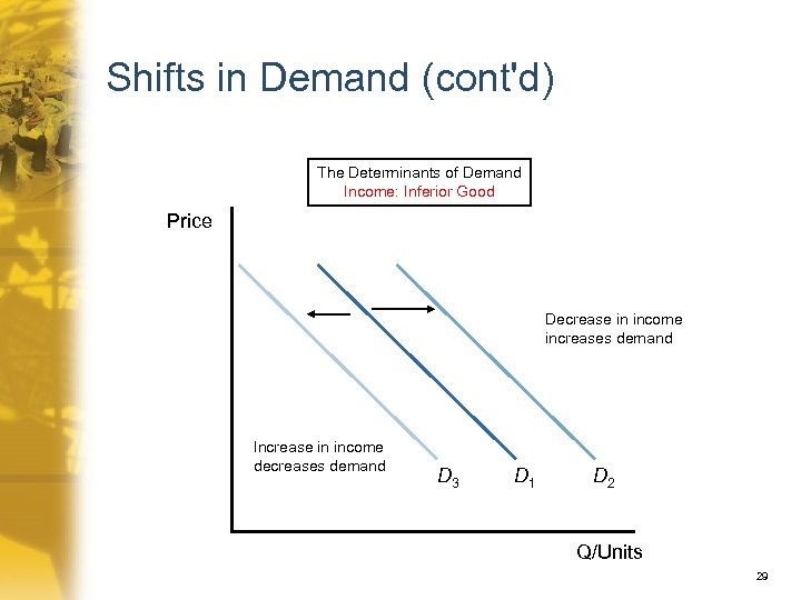 Shifts in Demand (cont'd) The Determinants of Demand Income: Inferior Good Price Decrease in