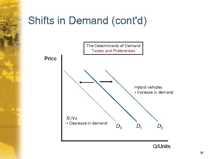 Shifts in Demand (cont'd) The Determinants of Demand Tastes and Preferences Price Hybrid vehicles