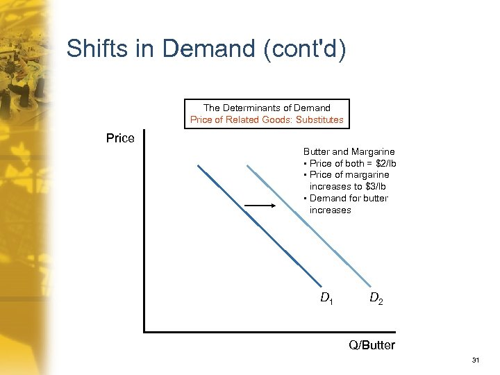 Shifts in Demand (cont'd) The Determinants of Demand Price of Related Goods: Substitutes Price