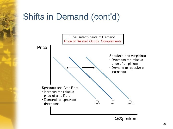 Shifts in Demand (cont'd) The Determinants of Demand Price of Related Goods: Complements Price
