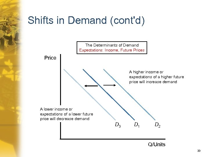 Shifts in Demand (cont'd) The Determinants of Demand Expectations: Income, Future Prices Price A